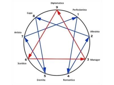 L'ENNEAGRAMMA EVOLUTIVO UNIVERSALE. Verso l'immortalità della creazione