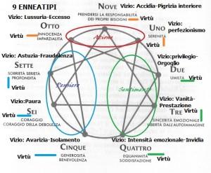 9-enneatipi-vizi-e-virtc3b9-completo